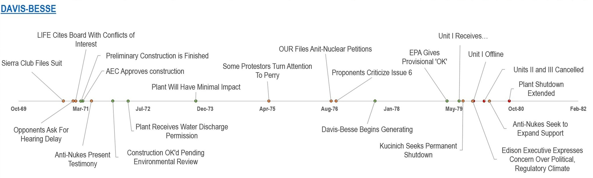 This timeline shows how anti-nuclear groups halted construction.