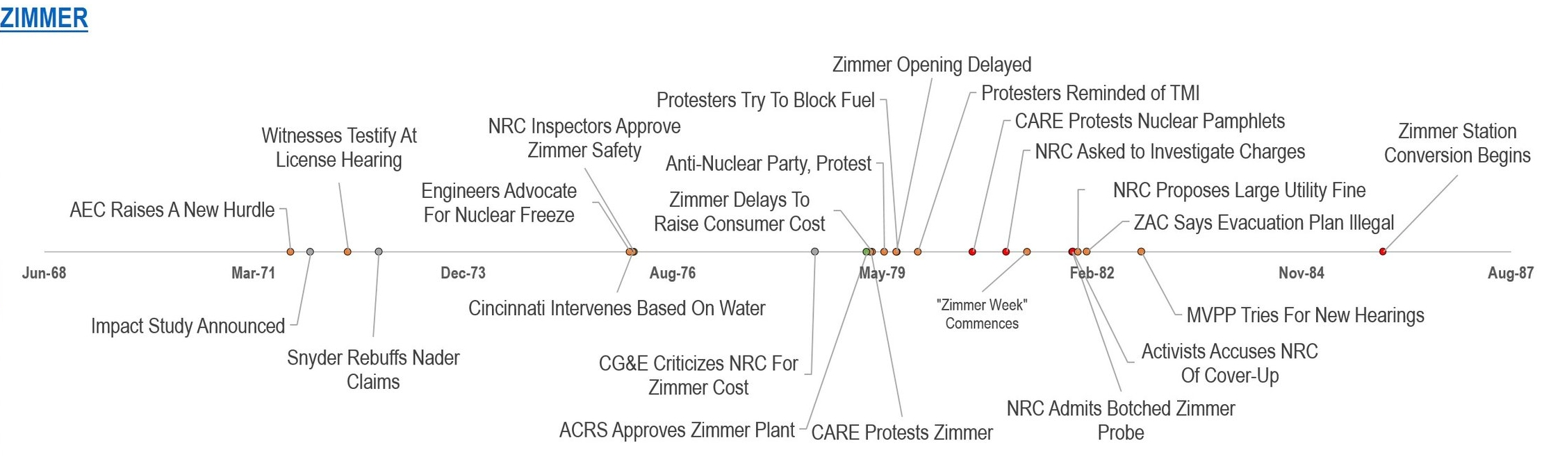 """""""The cries of protest that rang out for years against a nuclear-powered Zimmer Power Plant,"""" wrote the Cincinnati Enquirer in 1985, """"have quieted since it was announced the plant would be converted to coal power."""""""