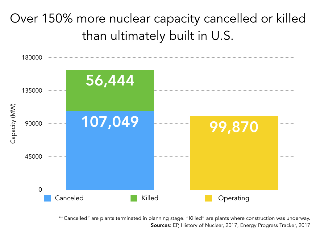 Energy Progress Tracker (+ Nuclear At Risk) Extract.001.jpeg