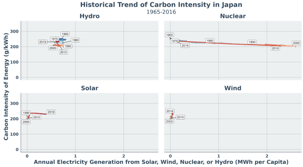 Sample from national carbon intensity appendix
