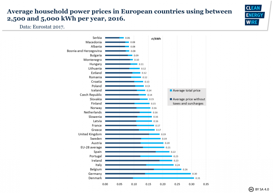 average-household-power-prices-european-countries-2016.png