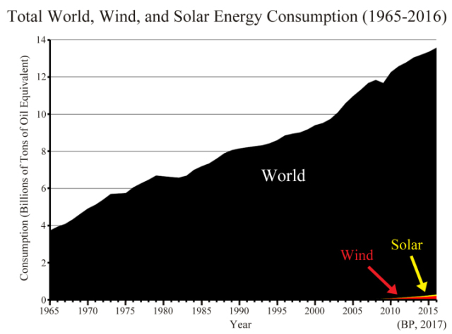 world-energy-consumption-1965-2016-graph.jpg
