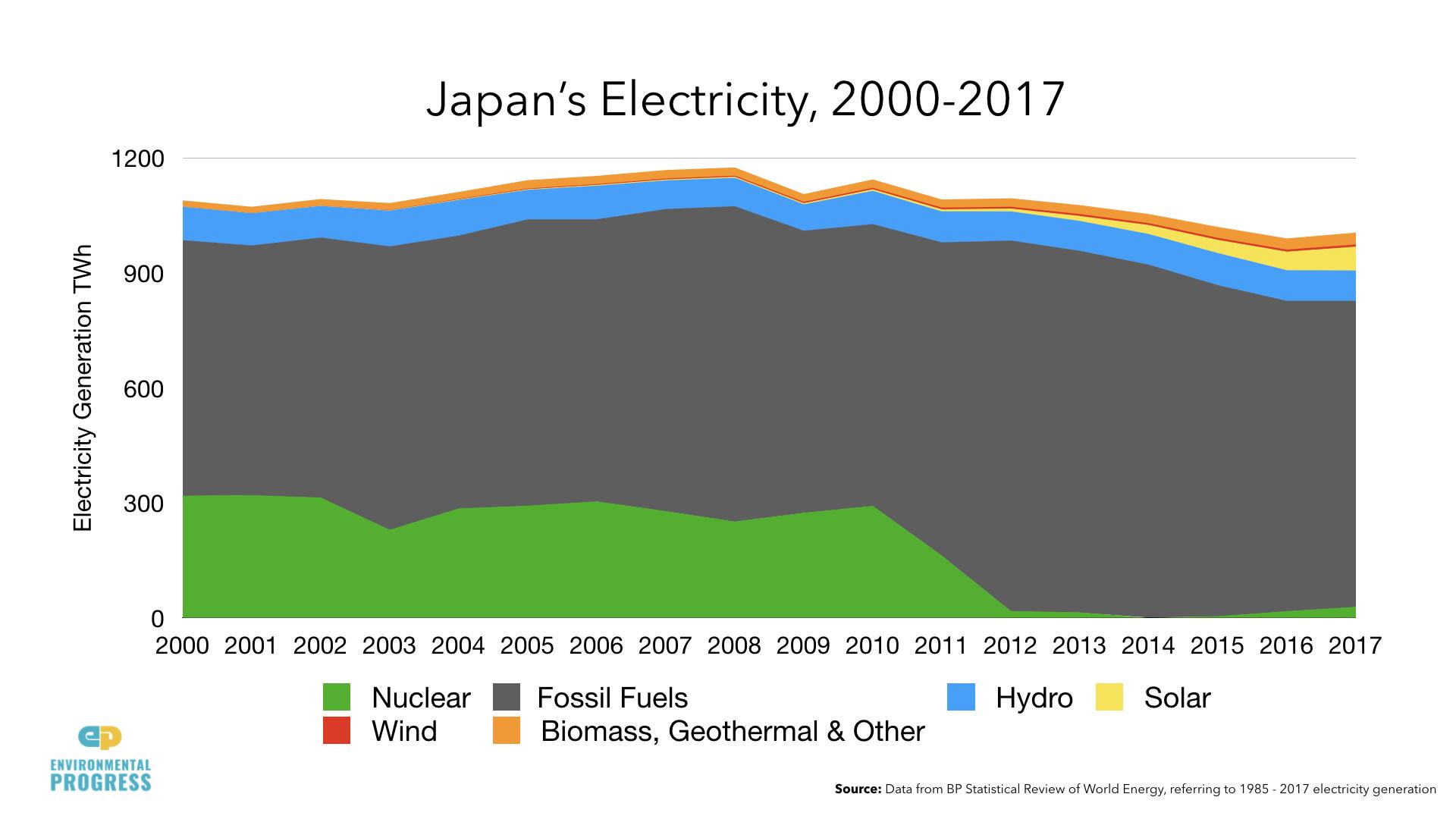 Japan Electricity DATA.004.jpeg