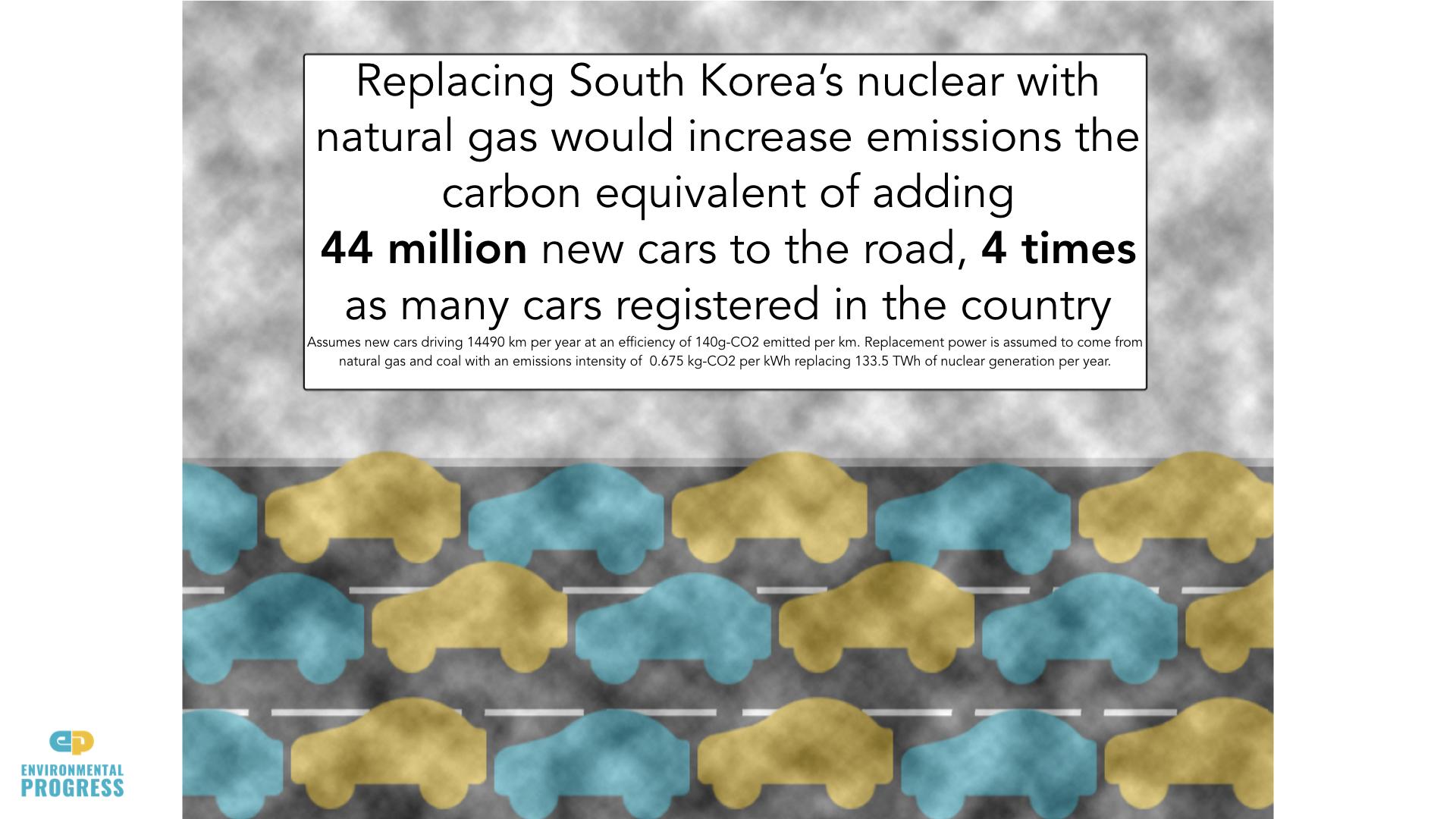 South Korea — Environmental Progress