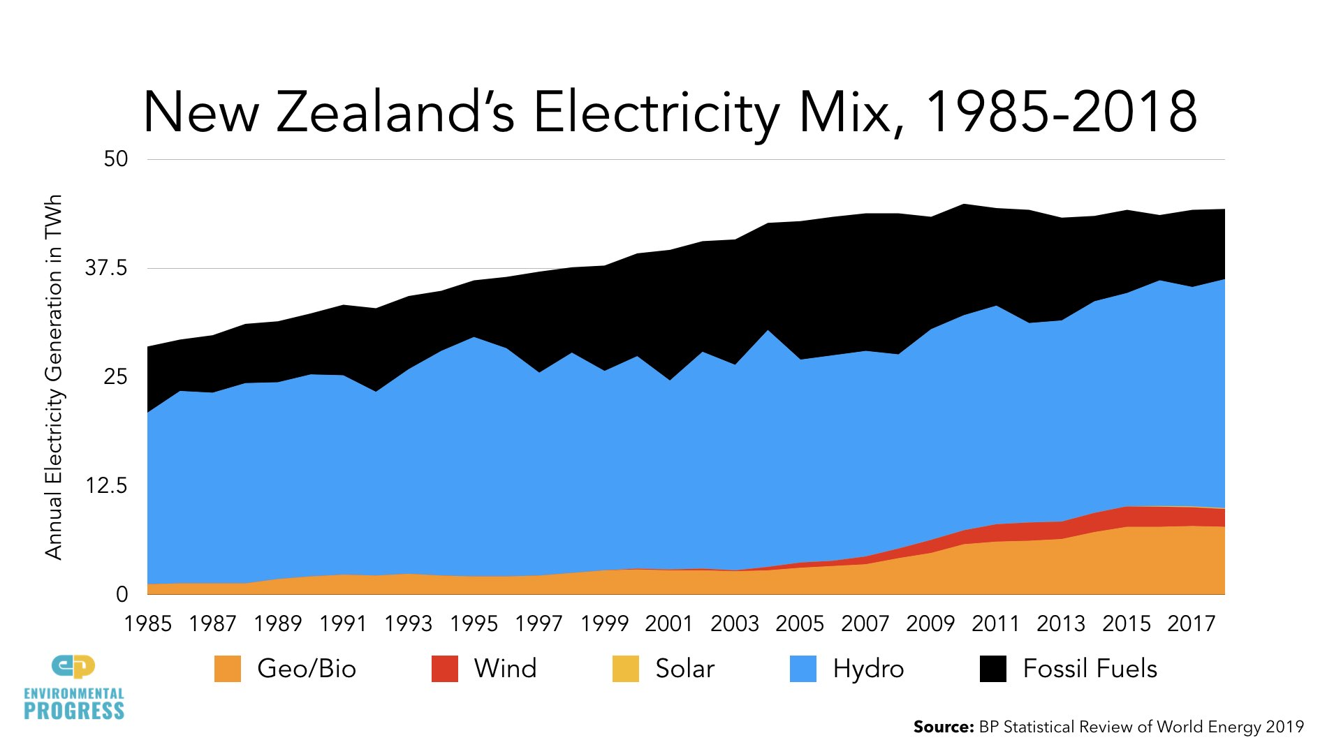 Why Energy Saves the Environment - RMLA - NZ - 2019.113.jpeg