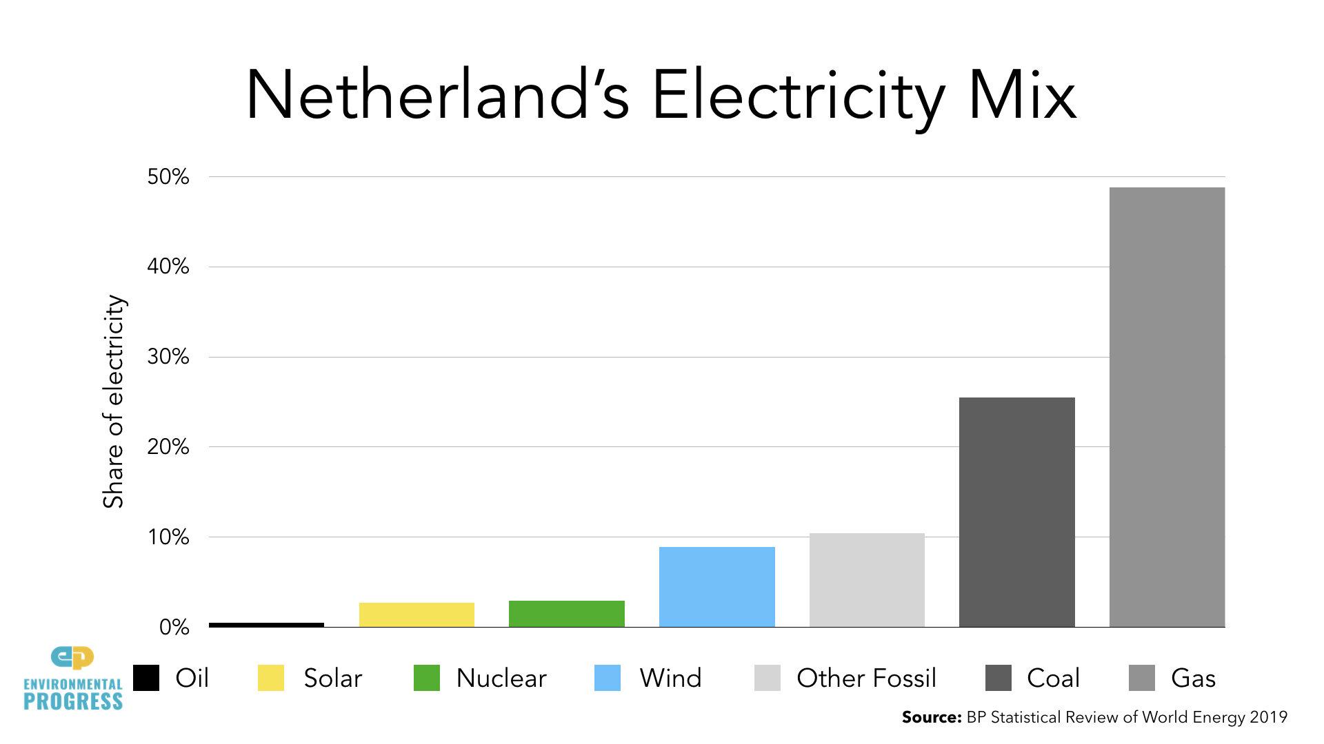 Netherlands ENERGY Data.003.jpeg