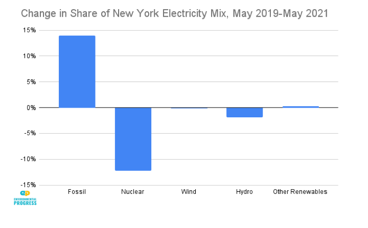 Change in Share of New York Electricity Mix, May 2019-May 2021.png