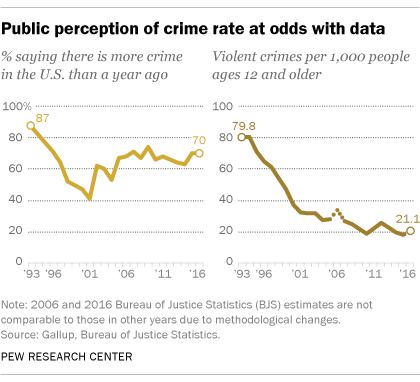 Source: Pew Research Center, 2018