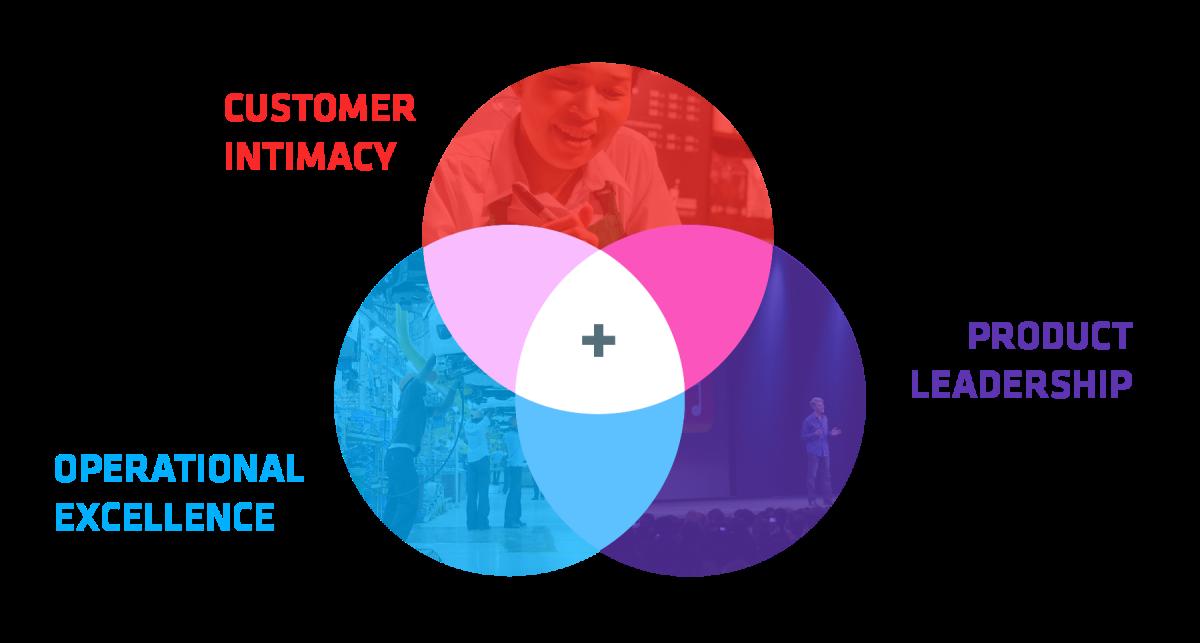 Customer Intimacy Diagram.png