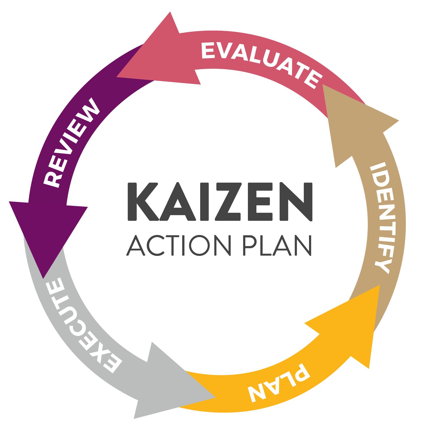 Kaizen flow circle.jpg