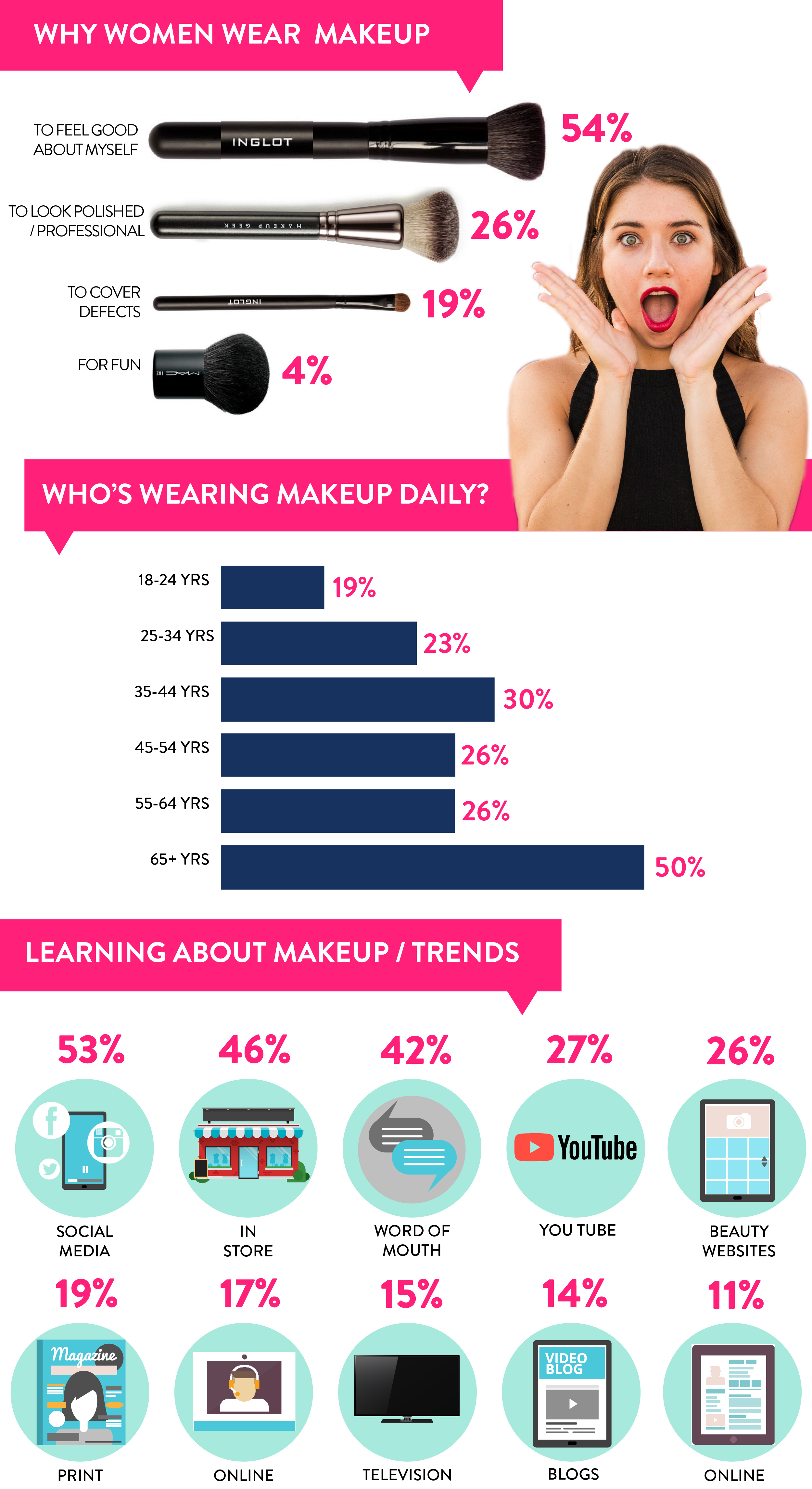 MAKE UP WHY AND HOW Q 2, 1, 19, 27.jpg