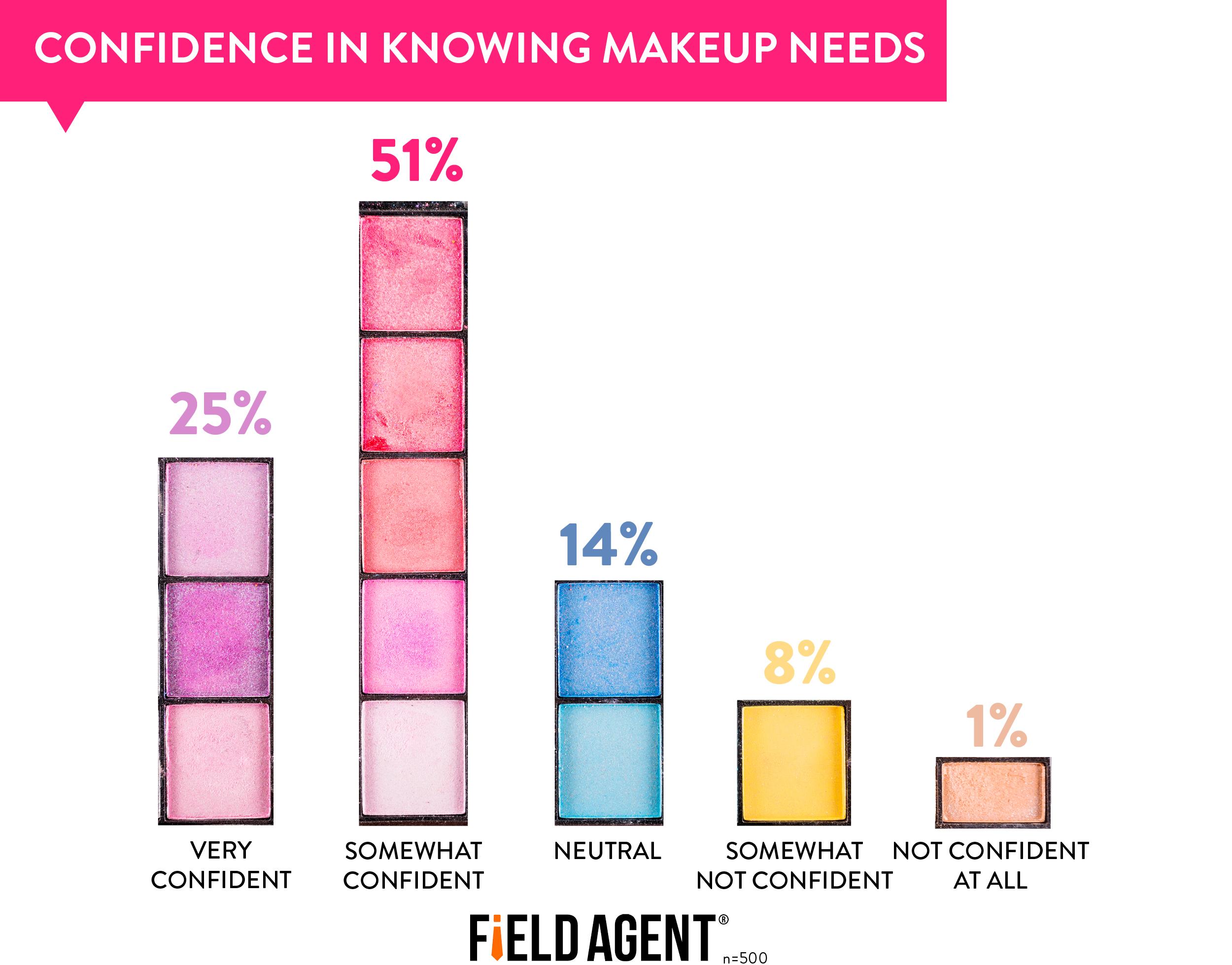 Confidence in needs.jpg