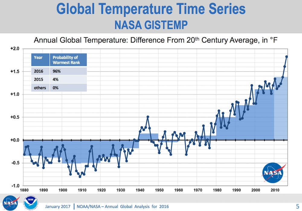 Warming in Fahrenheit. Note: Trump is busy dismantling NASA's Earth Science unit. For how long will we be getting such accurate, well set out data?