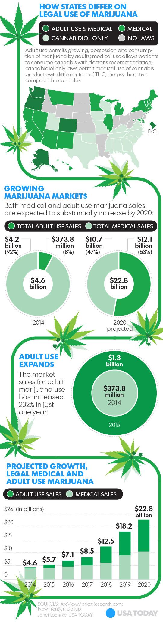 Infografía de USA Today