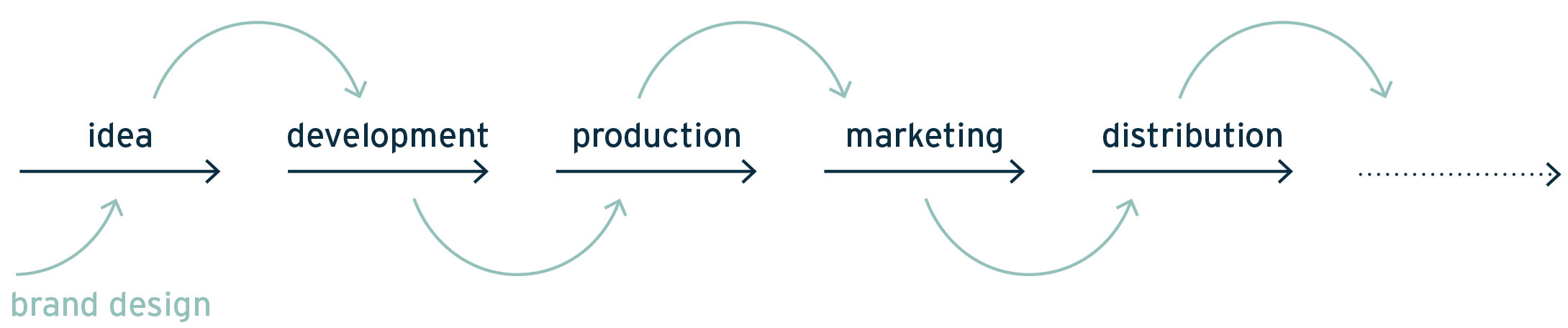 Figure 2: Innovation and Brand Mutualism