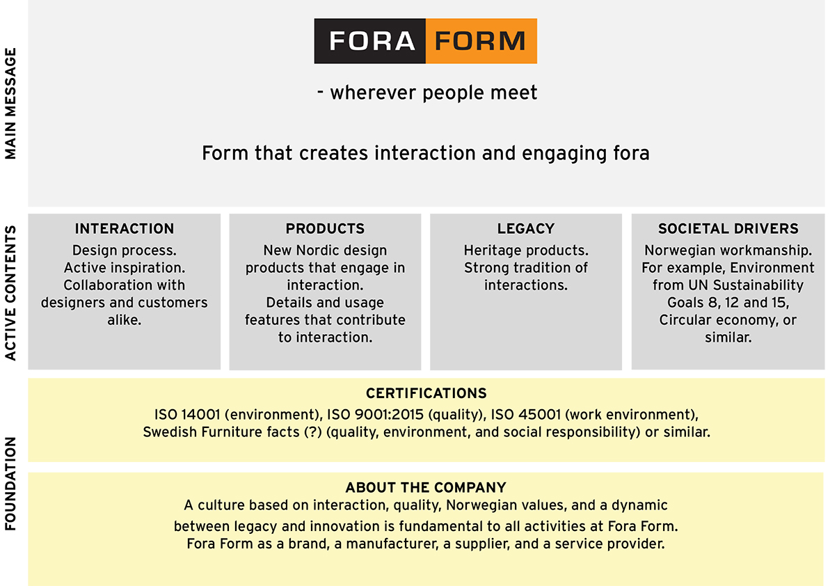 Figure 3: Fora Form's Brand Building Blocks