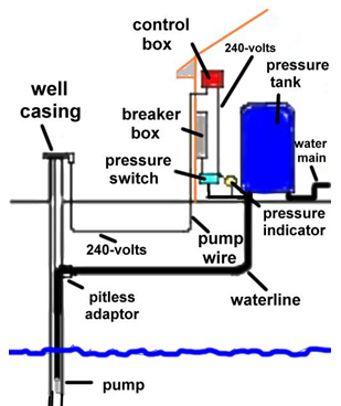 This Illustration Shows The Equipment and How a Water Well Works