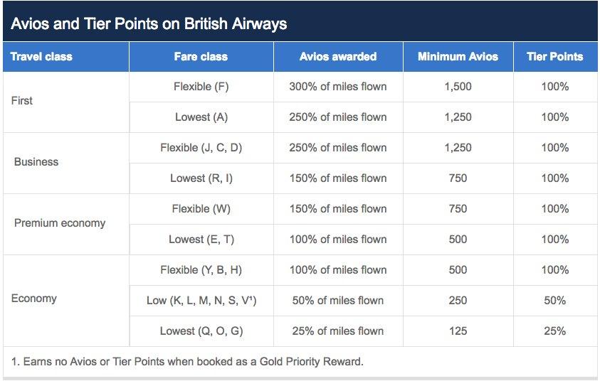 British Airways Executive Club — Reward Flying