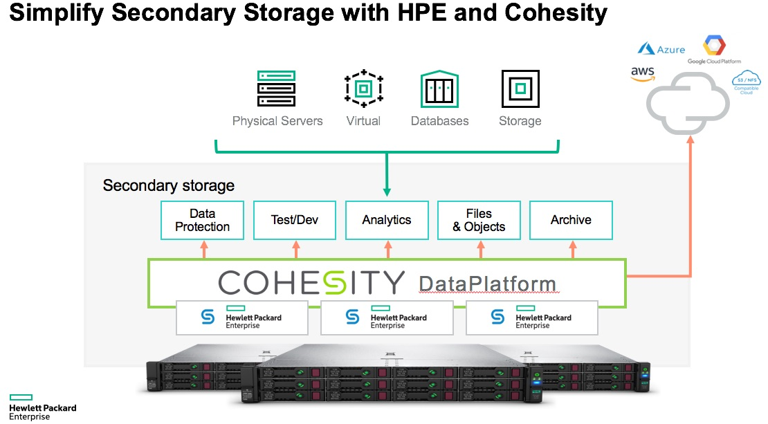 Simplify Secondary Storage with HPE and Cohesity.jpg