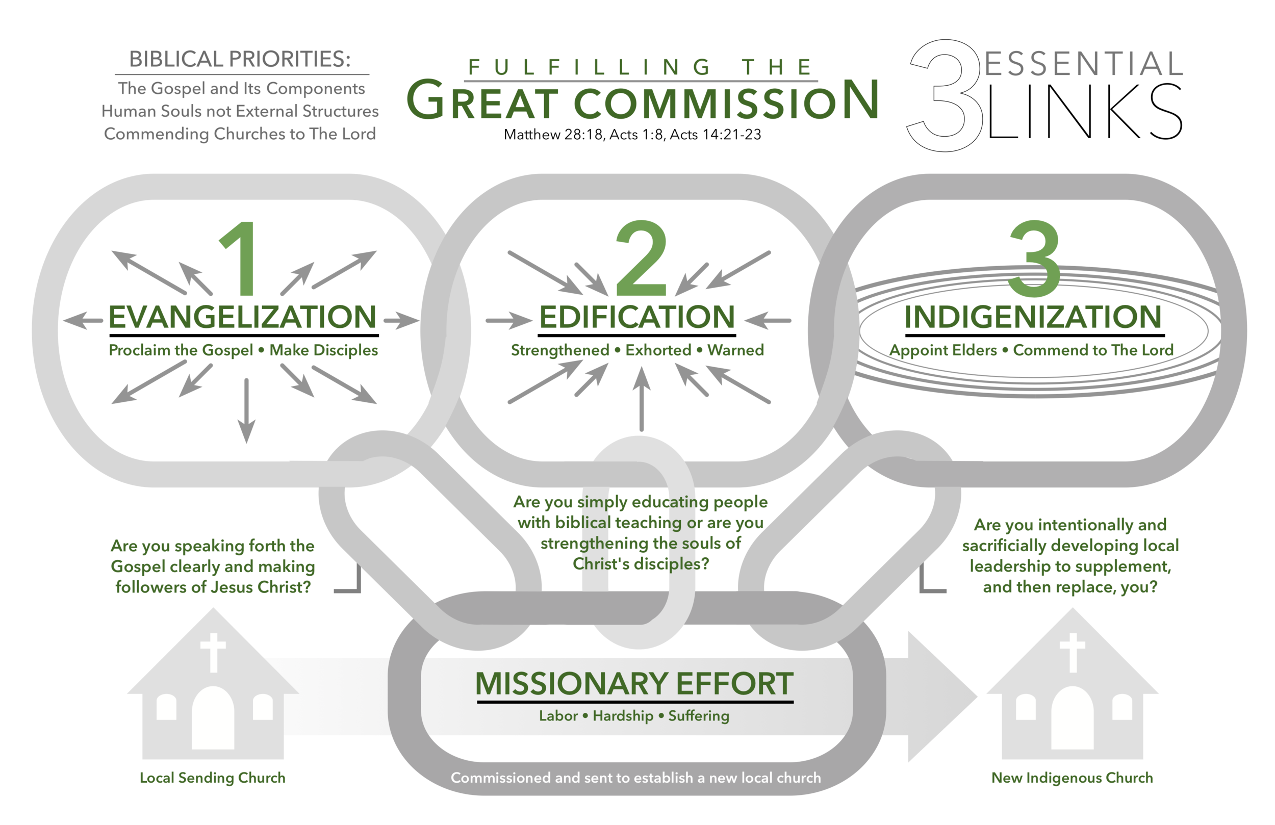 Missions and Outreach — Grace Bible Church