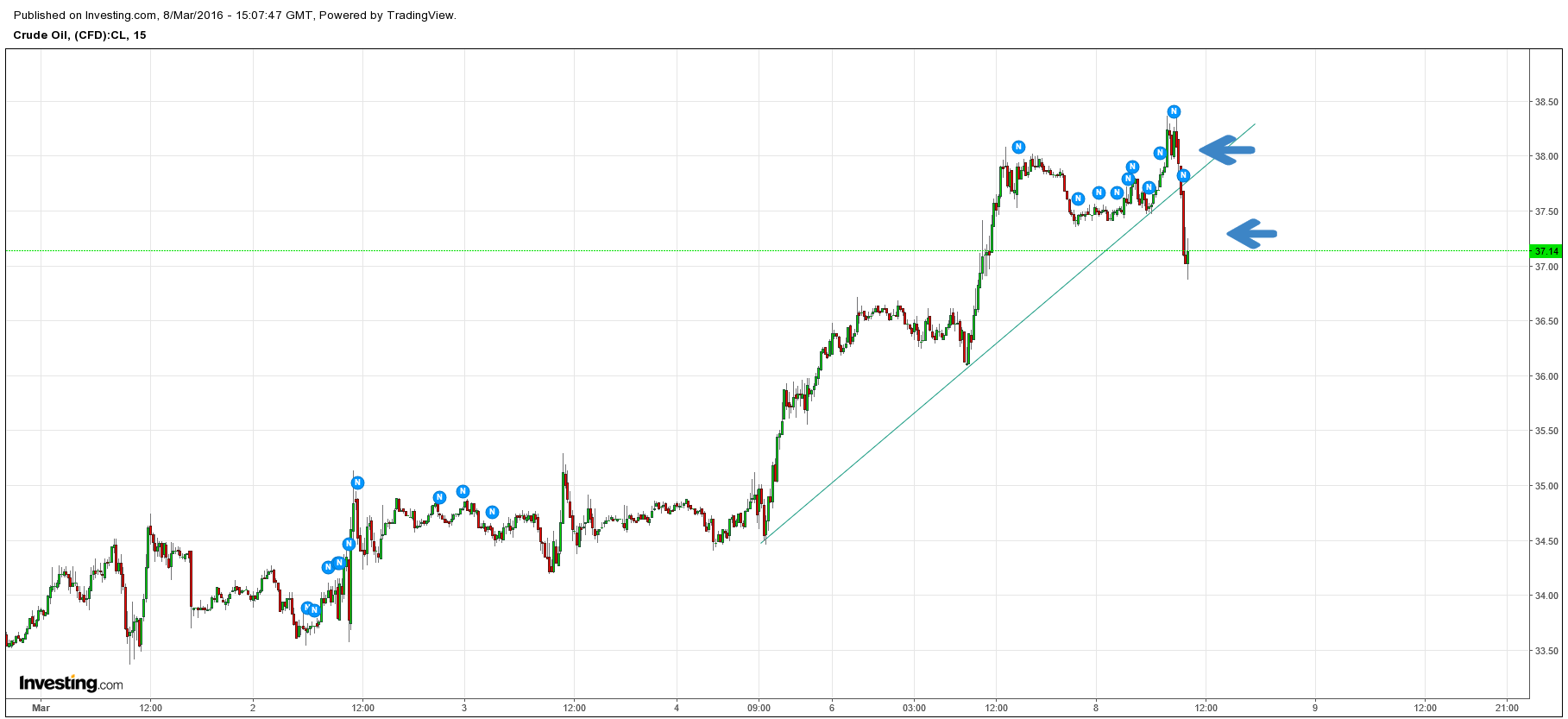 Crude's reversal back down under 38 coincided with Equities following suit