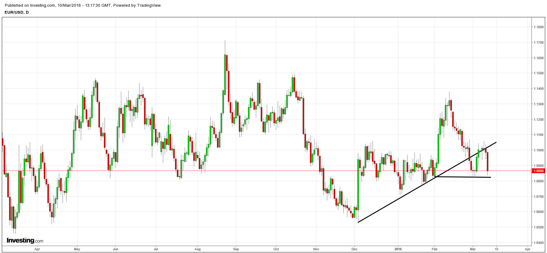EURO pulls back to key 1.08 vs USD, but has NOT broken.. and still no meaningful damage