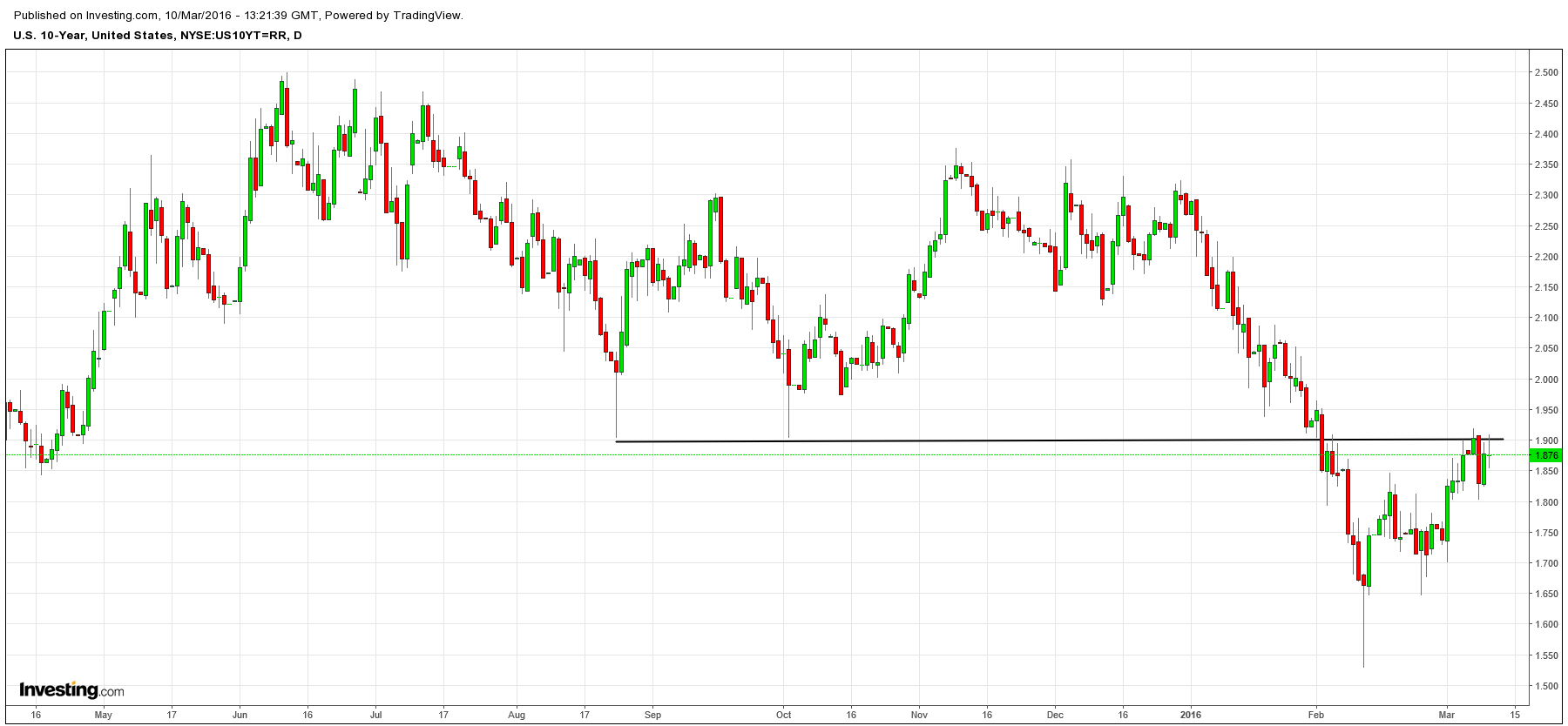 TNX- Pushed up to 1.89 from early 1.86.. but until 1.92 is exceeded, this remains resistance