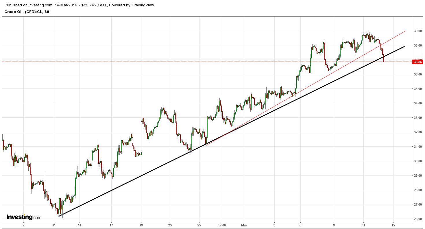 WTI cracking 1 mth support