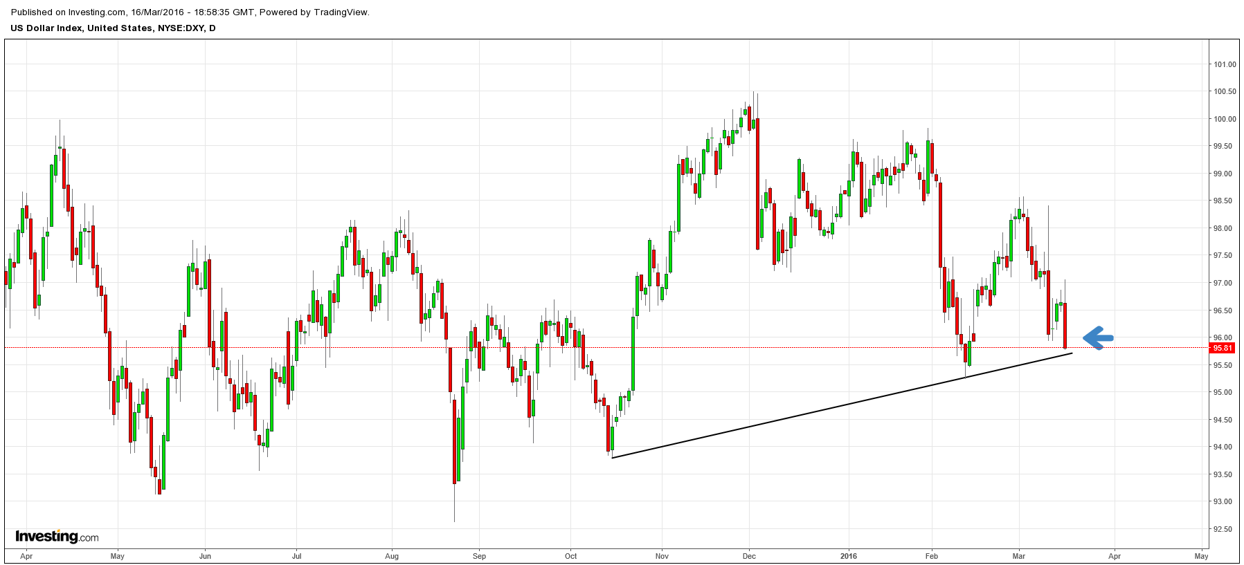 US Dollar index nears critical support after selloff post FOMC to lowest area since mid-Feb