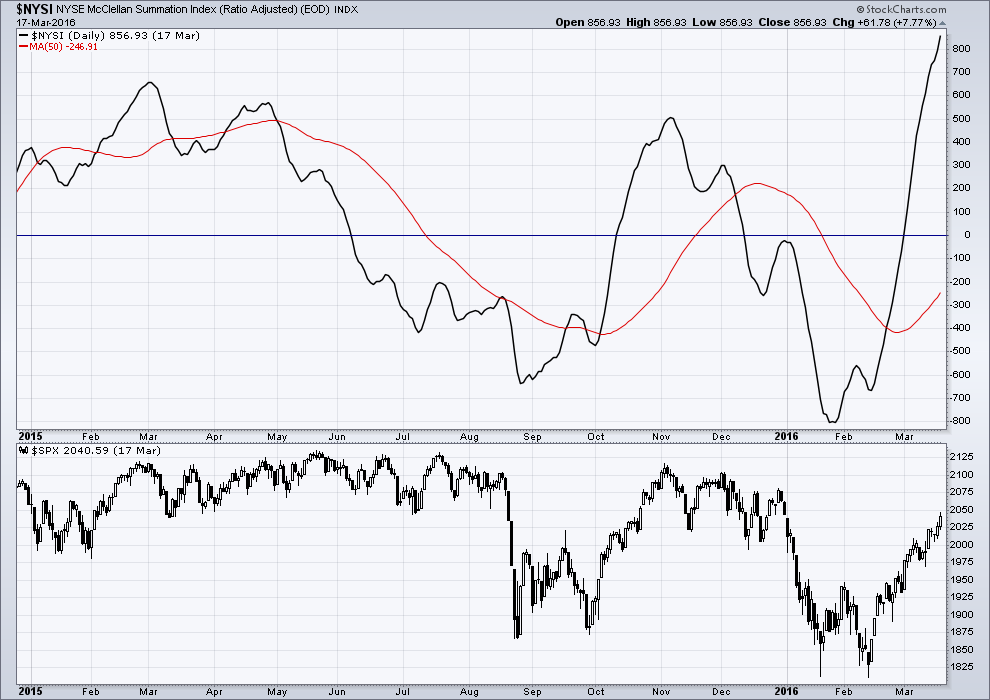 Summation index closing above both highs from last year-