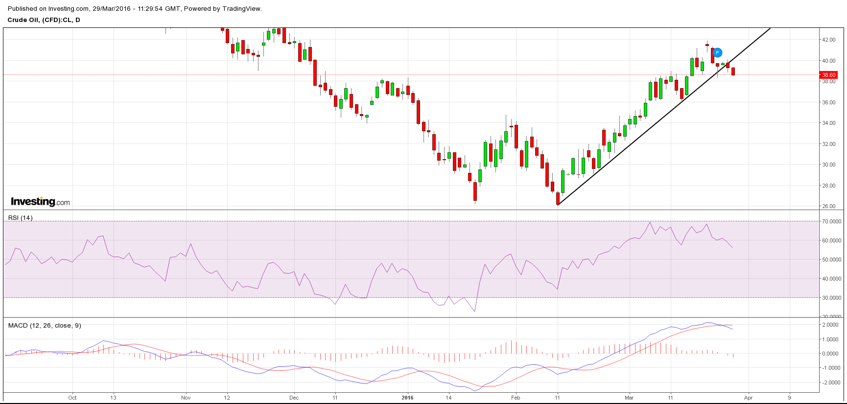 WTI turning back lower, breaking uptrend from early February- Under 38.23 should allow for weakness down to near 35, which would likely coincide with at least minor weakness in stocks