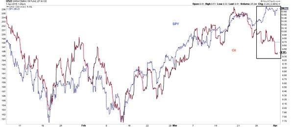 Chart provided re: @Ukarlewitz  USO v SPY