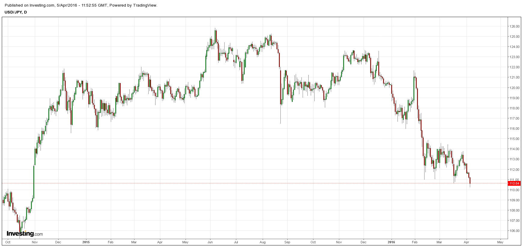 USDJPY down to important levels. Prices breached former lows just below 111 and have tried to bounce in the last couple hours, but at current levels, prices would make new intra-day and closing lows here
