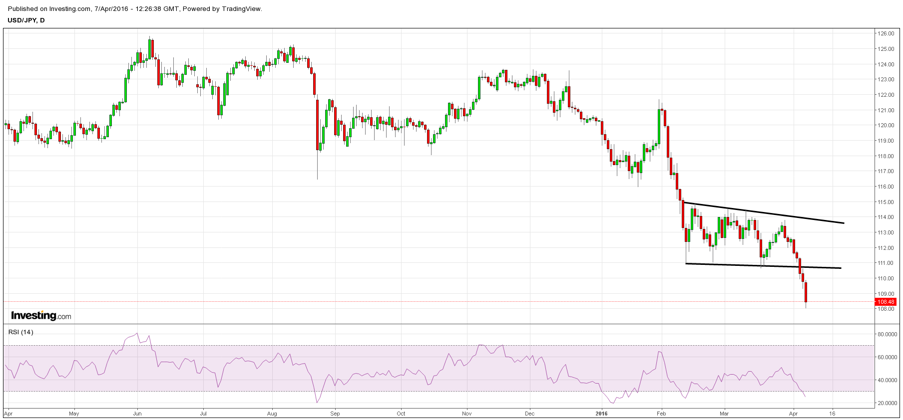 USDJPY has violated key support in the last few days, but interestingly enough the correlation with SPX largely has disappeared since mid-February