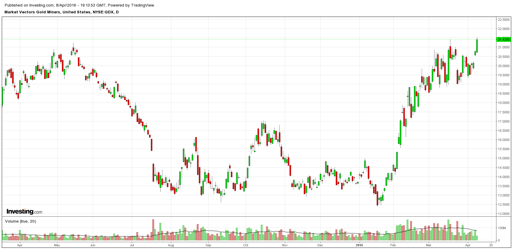 GDX breaking out above last months highs, should allow for steady upward progress