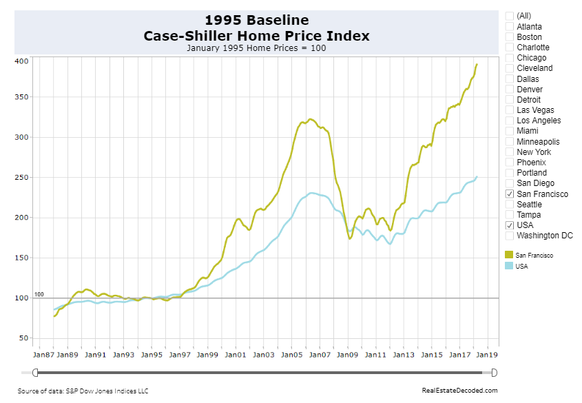 1995 Baseline Case-Shiller Home Price Index