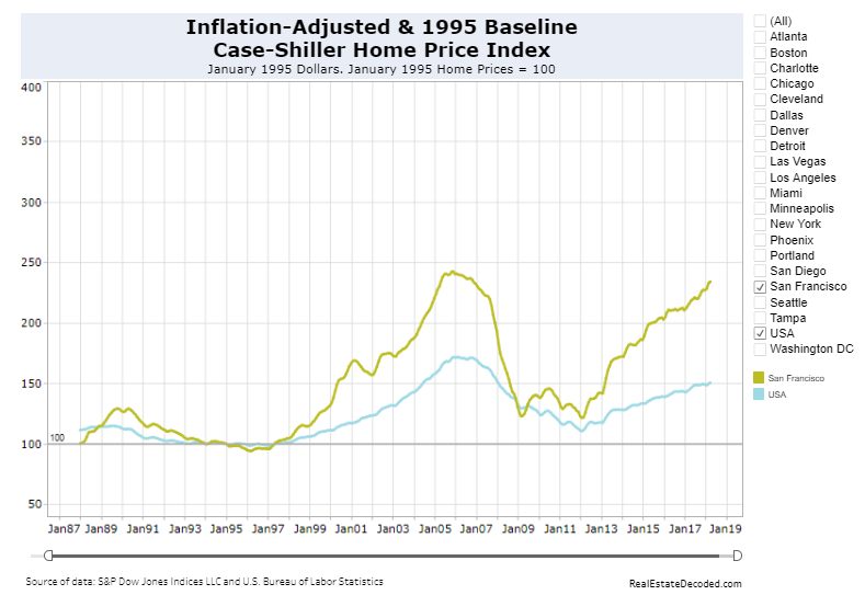 Inflation Adjusted Case-Shiller Home Price Index