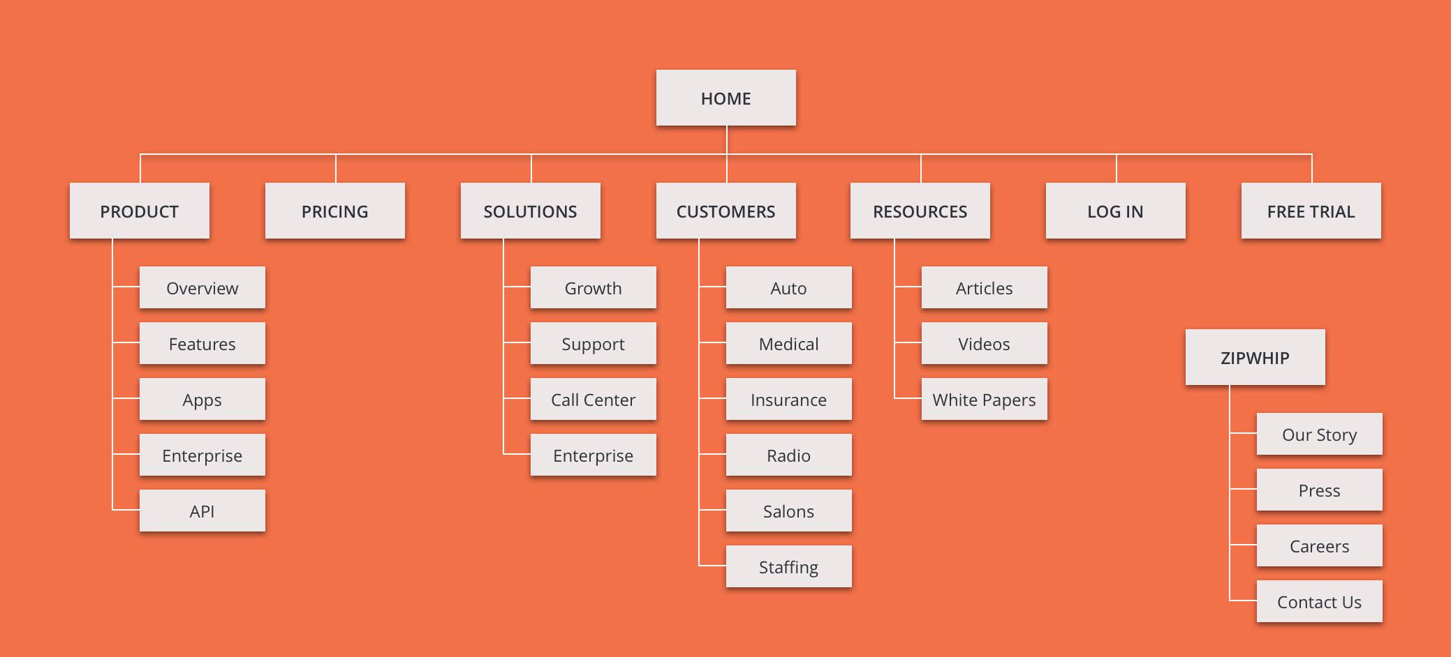 Information Architecture - NEW SITE