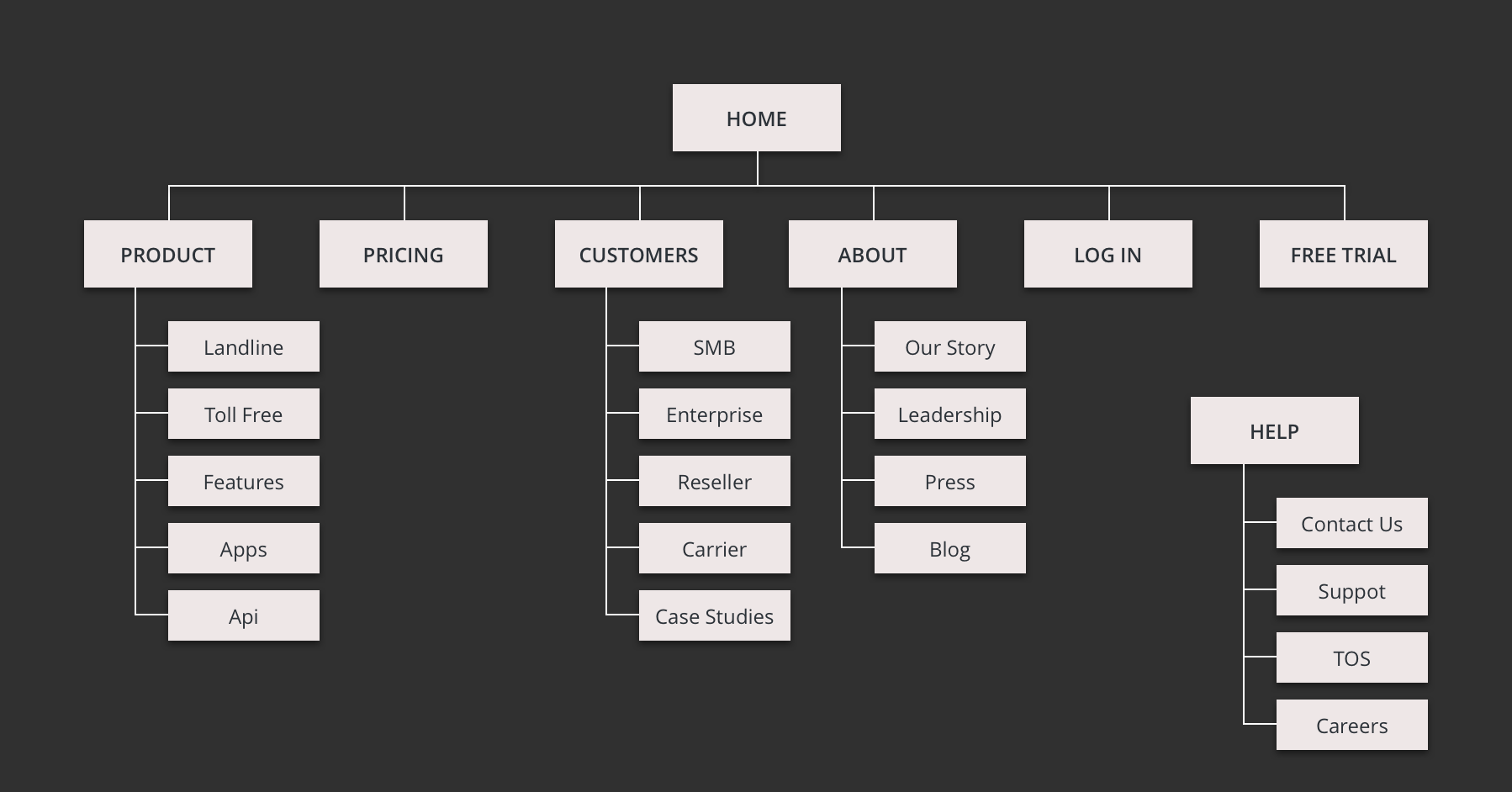 Information Architecture - CURRENT SITE