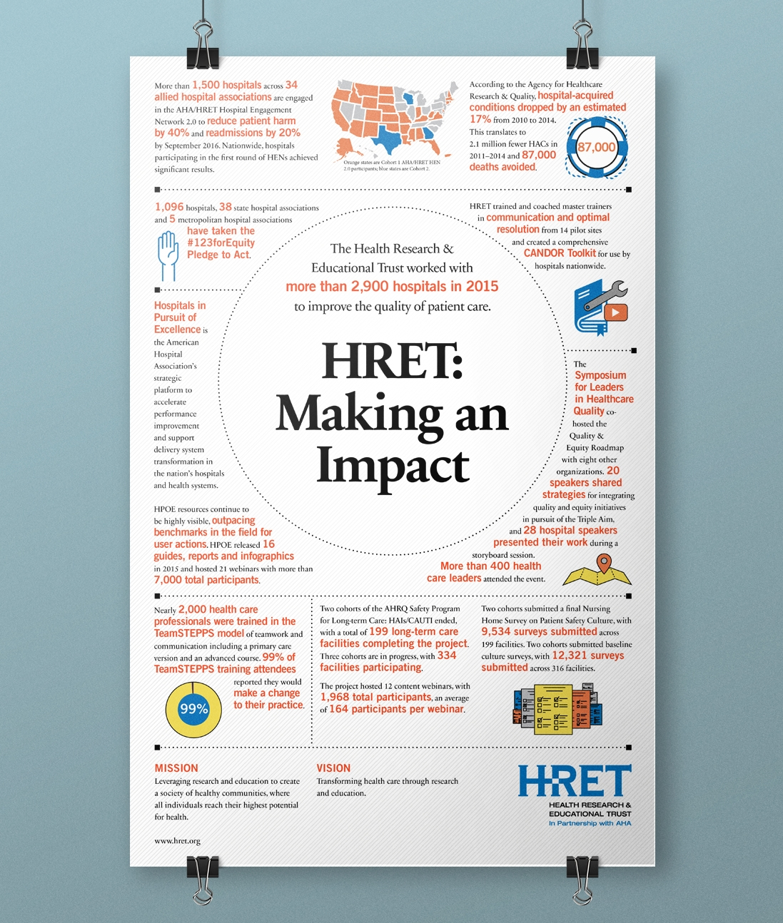 HRET Annual Report Infographic