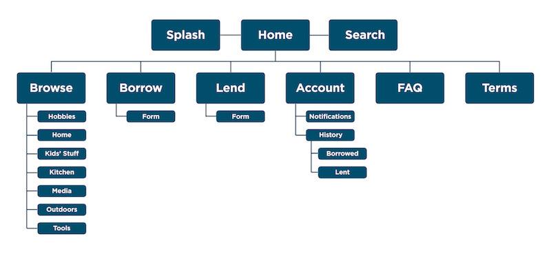 Publicus - SiteMap small.jpg