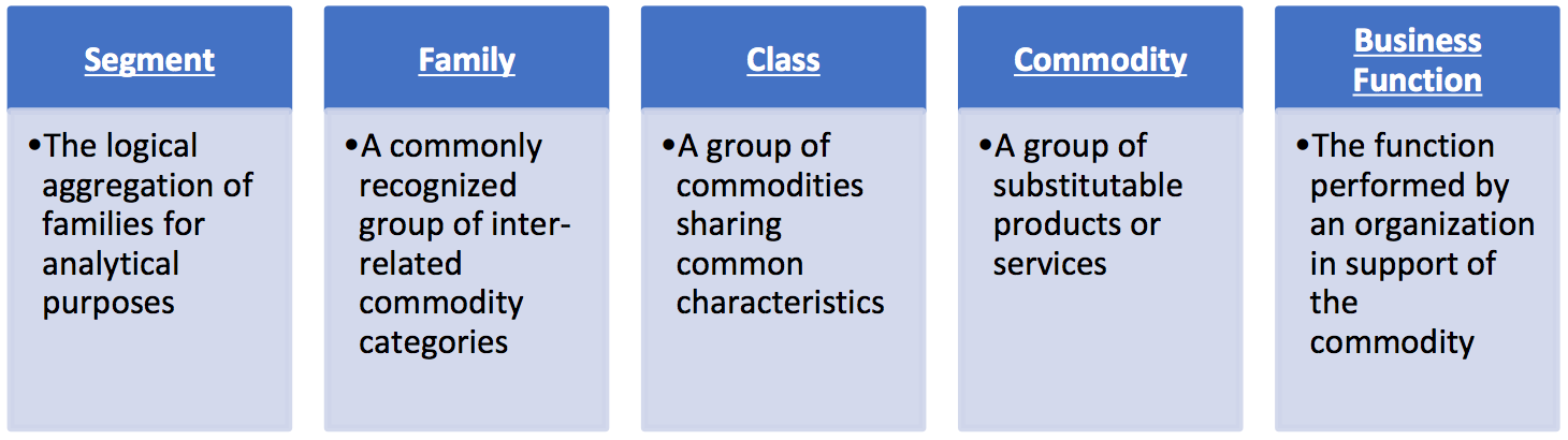 Figure 1. Structure of UNSPSC Code (source    https://www.unspsc.org/   )