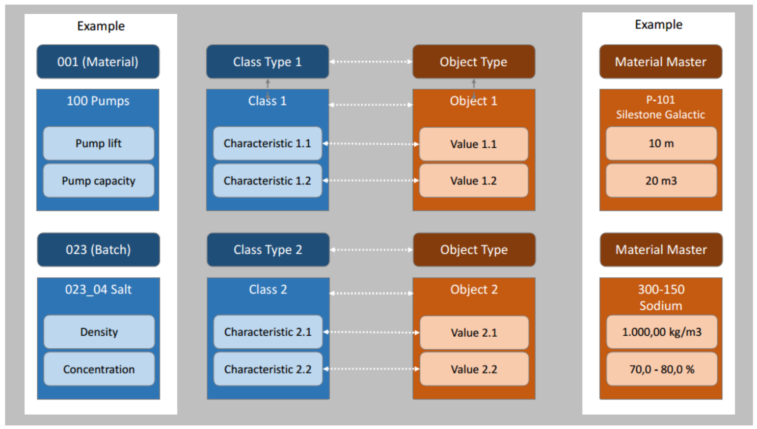 Figure 4. Structure of classification system with example of material master