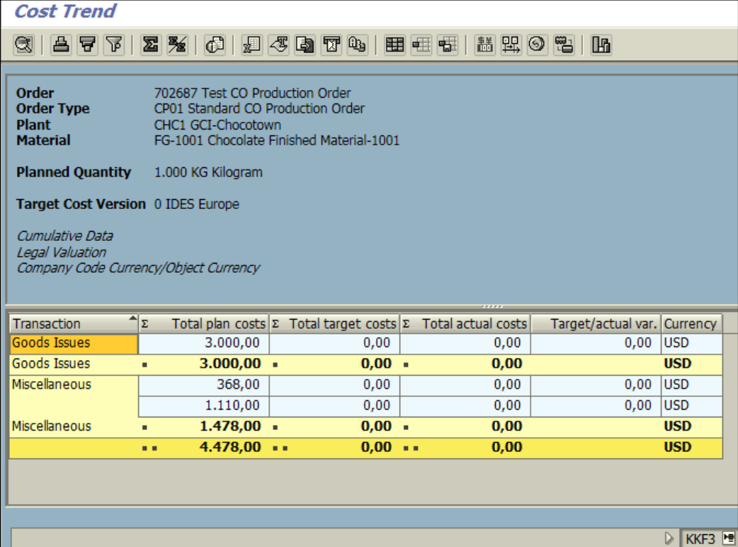 Figure 2.4 KKF3 – Order Cost Analysis screen, planned costs are seen on the order.