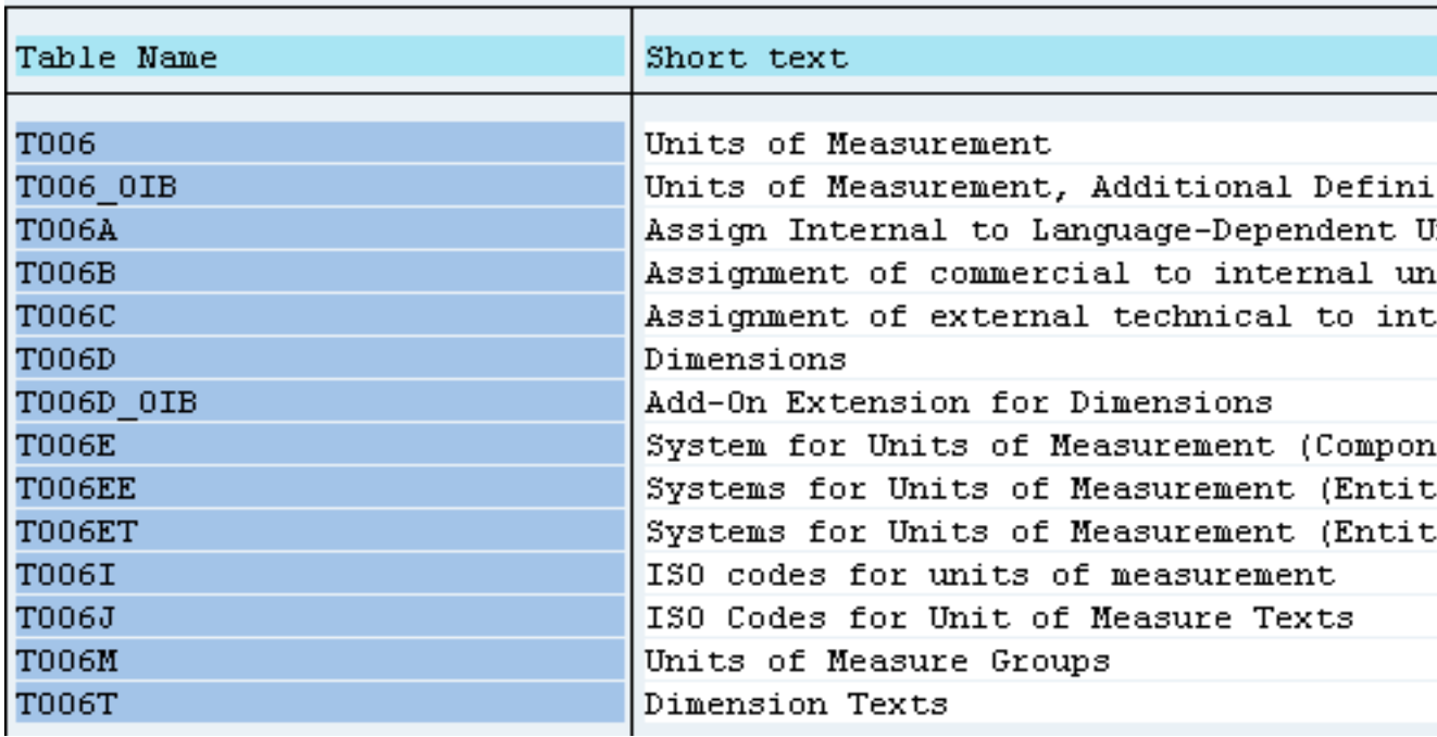 Units of Measure and Their Behavior Inside Custom ABAP Code