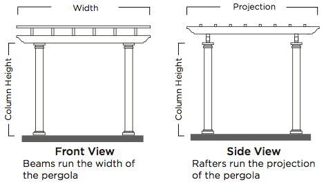 Attached Pergolas  Attached pergolas have two columns supporting a single beam on one side of the pergola. A ledger is attached to the structure supporting the rafters on the opposite side.