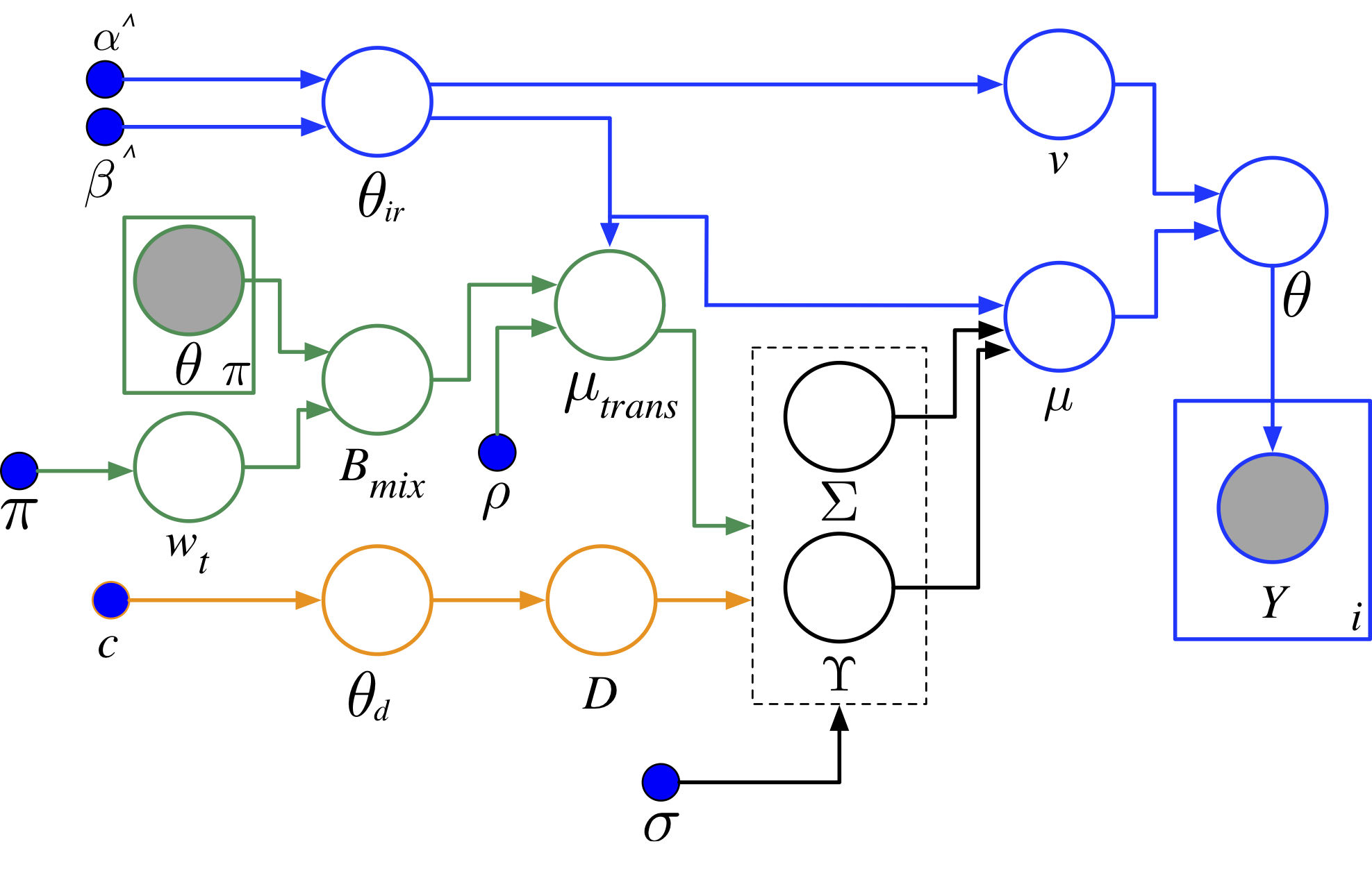 Figure 1: Plate Diagram of Comet's Hierarchical Bayesian Network