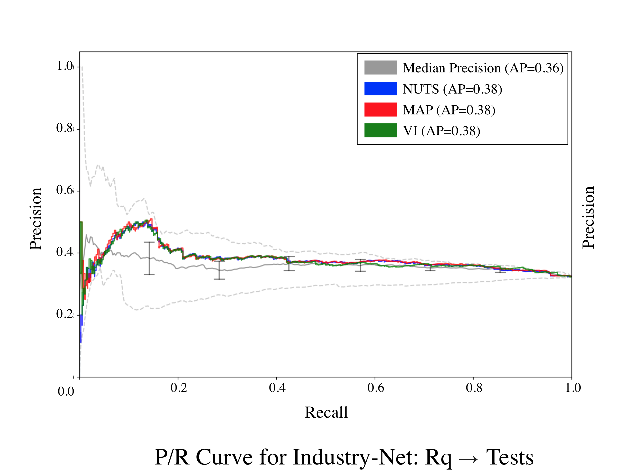 Industry-Net-Req-Tests.png