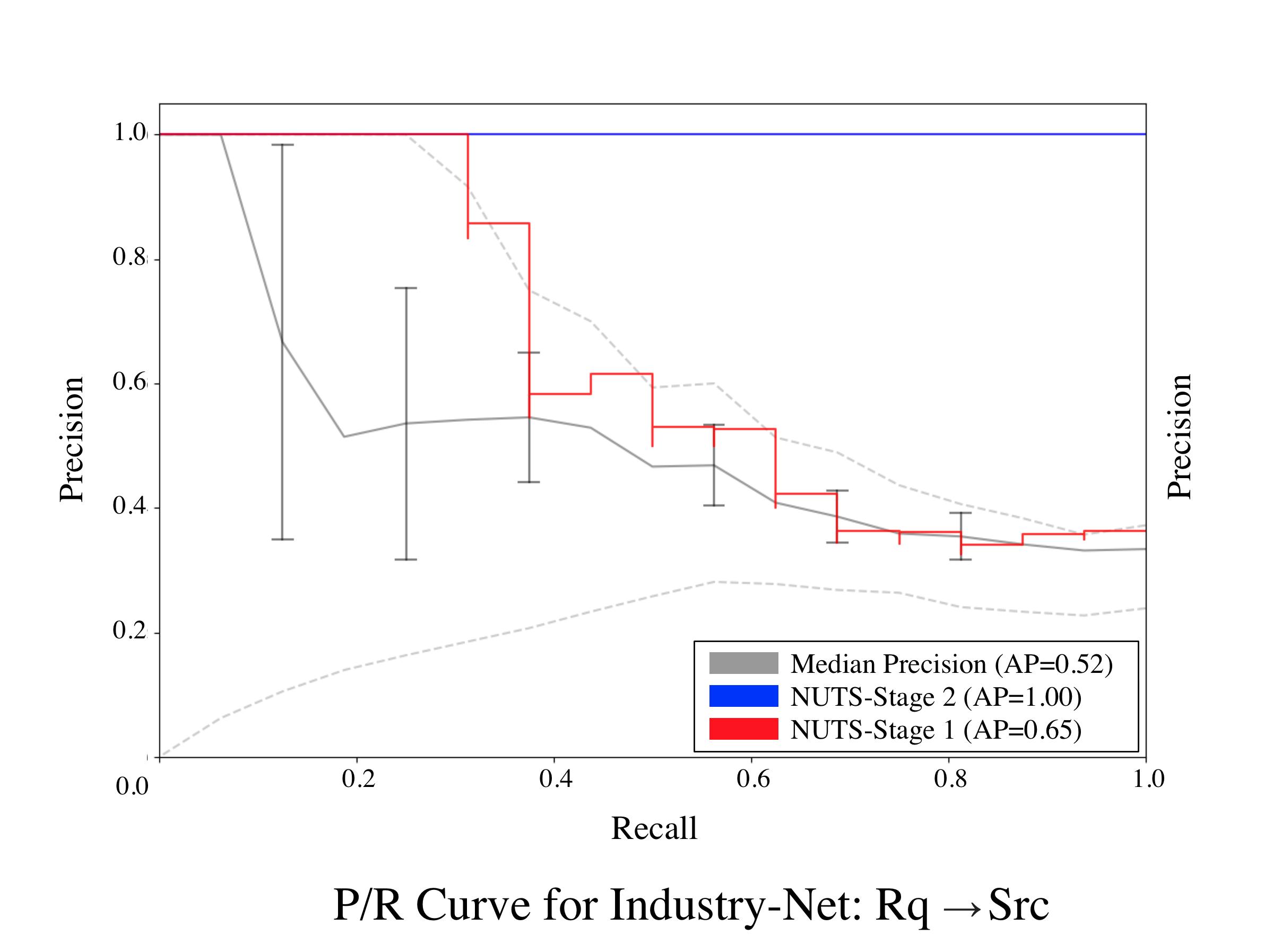 Industry-Net-Req-Src-0.png