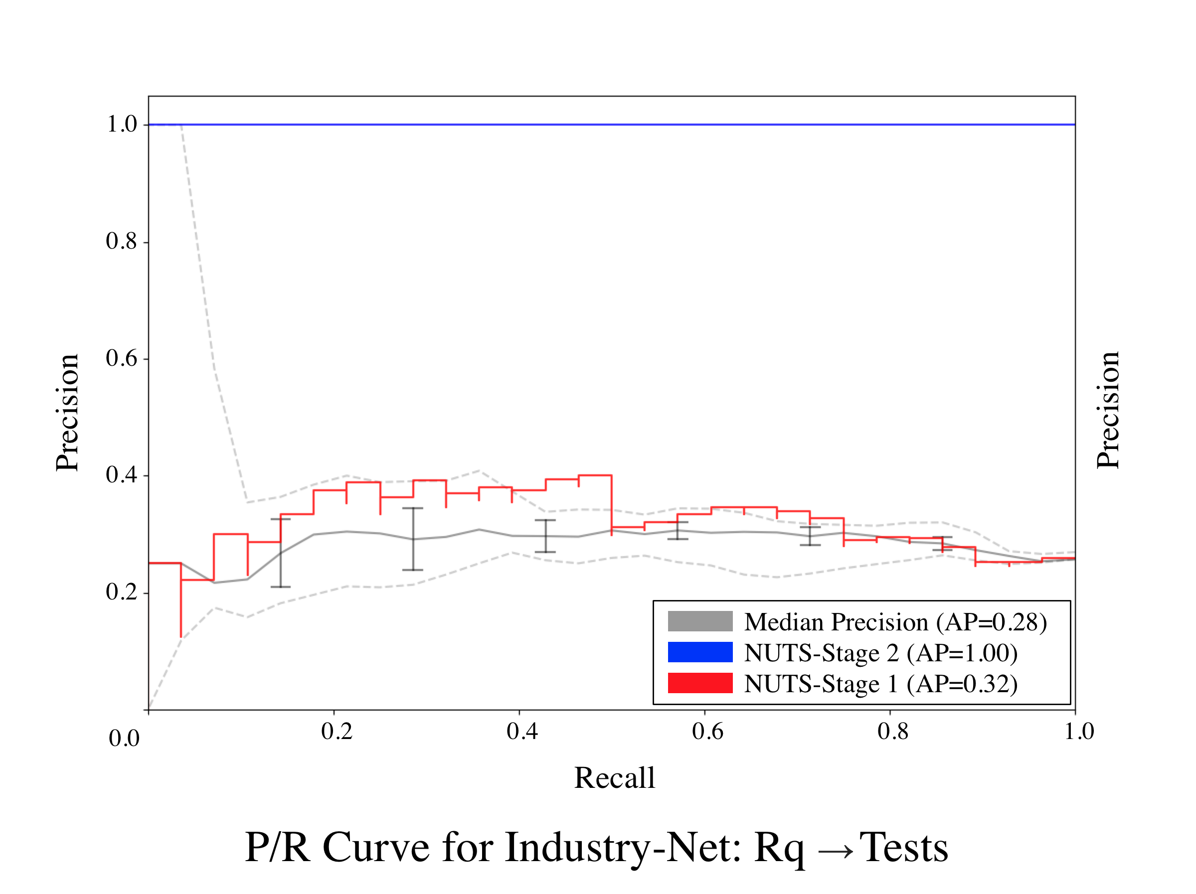 Industry-Net-Req-Tests-0.png